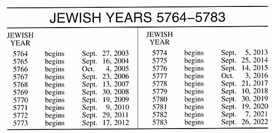 Hebrew Calendar 2022.Jewish Calendar Definition Of Jewish Calendar By Merriam Webster